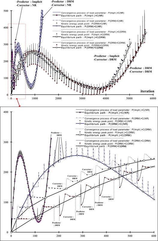Post-buckling analysis of space frames using concept of