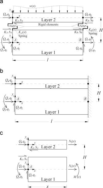 A force-based frame finite element formulation for analysis