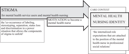 How Does Stigma Influence Mental Health Nursing Identities An