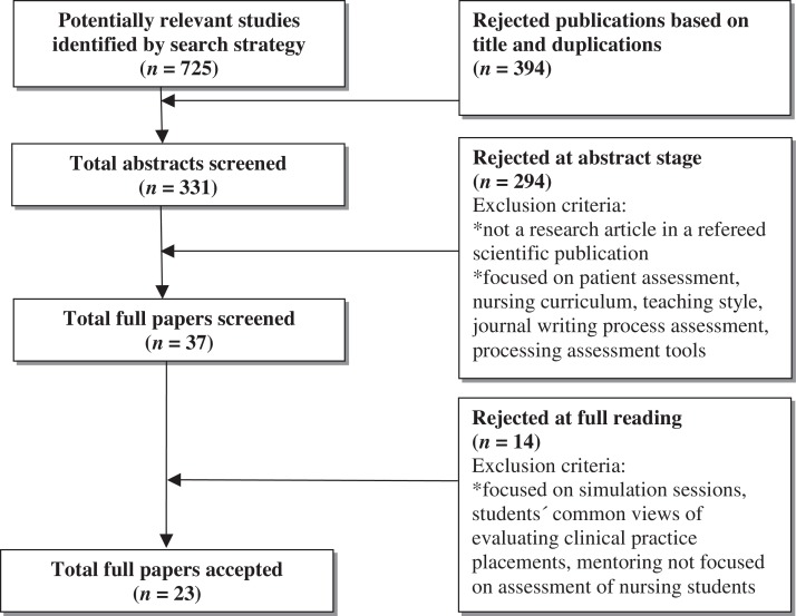 Summative assessment of clinical practice of student nurses: A