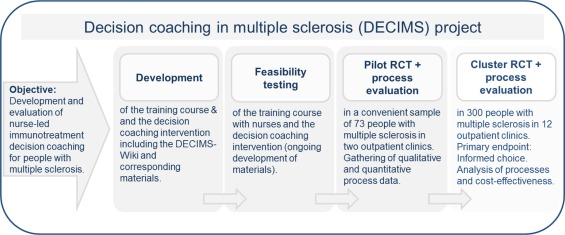 Nurse-led immunotreatment DEcision Coaching In people with