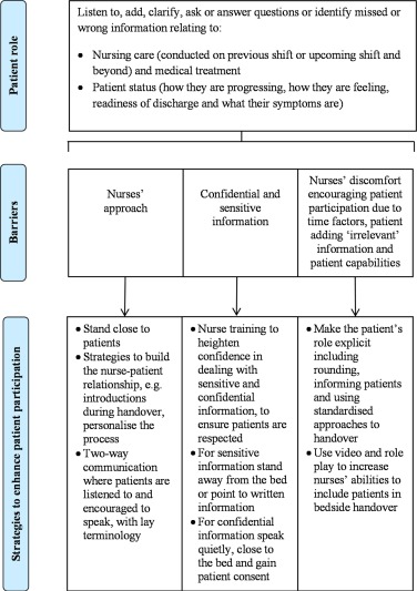 Patient participation in nursing bedside handover: A systematic