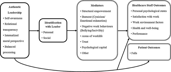 Antecedents Mediators And Outcomes Of Authentic Leadership In