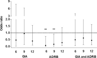 Cord blood IgG and the risk of severe Plasmodium falciparum