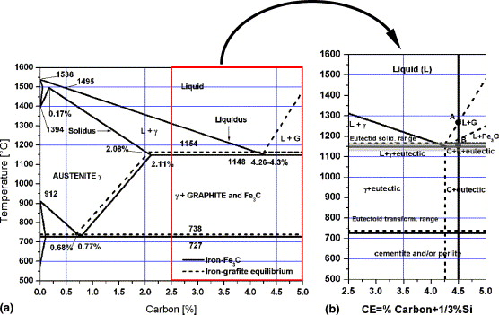 Micromechanical modeling of ductile cast iron incorporating damage a schematic fec binary phase diagram and ternary diagram for ductile cast iron b point a graphite first solidification point b completation of ccuart Image collections