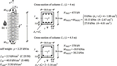 Numerical modelling of behaviour of reinforced concrete