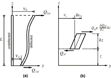 Coupled lateral–torsional frequencies of asymmetric, three