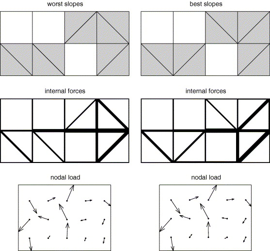 Topological sensitivity to diagonal member flips of two layered absolutely least sensitive 24 shape worst truss left best truss ccuart Gallery