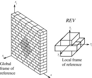 A kinematic fe limit analysis model for thick english bond masonry english bond masonry wall with joints reduced to interfaces and representative volume element chosen for the compatible identification proposed ccuart Choice Image