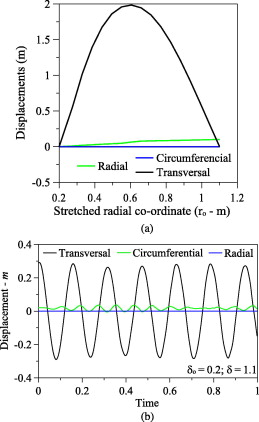Nonlinear vibrations and instabilities of a stretched