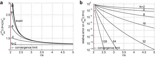 Analytical determination of coefficients in crack-tip stress