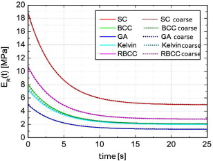 Modeling and simulation of relaxation in viscoelastic open