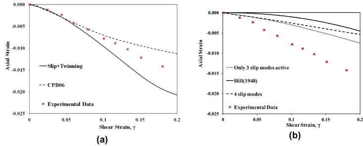 Combined Effects Of Anisotropy And Tensioncompression Asymmetry On