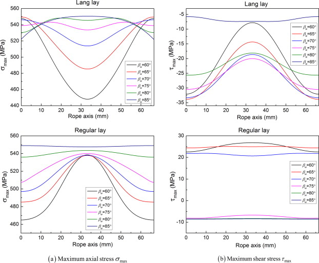 Modeling of multi-strand wire ropes subjected to axial tension and ...