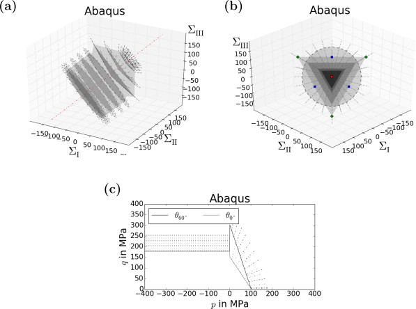 Computational assessment of the microstructure-dependent