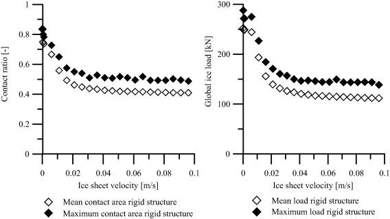 adadc00edb Interpretation and prediction of ice induced vibrations based on ...