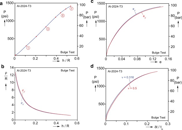 Effects of anisotropy on material hardening and burst in the bulge