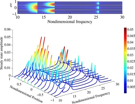 Periodic response predictions of beams on nonlinear and