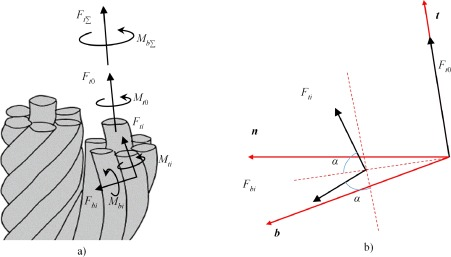 Mechanics model and its equation of wire rope based on elastic thin ...