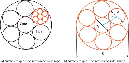 Mechanics model and its equation of wire rope based on