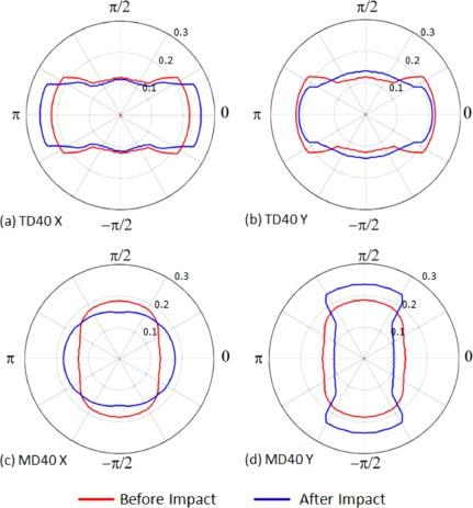 Numerical simulation of the ballistic response of needle