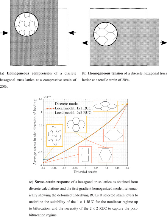Continuum models for stretching- and bending-dominated