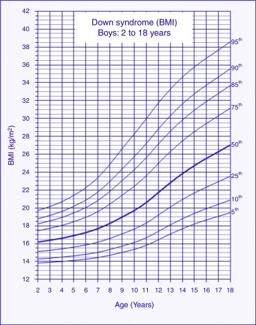 Body Mass Index Reference Charts For Individuals With Down Syndrome
