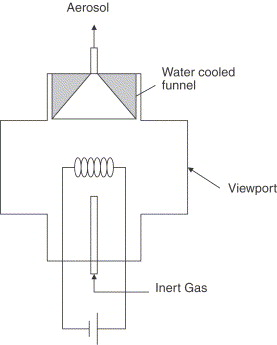 Using a glowing wire generator for production of charged