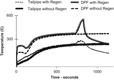 Emissions from a diesel car during regeneration of an active