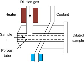 Review of motor vehicle particulate emissions sampling and