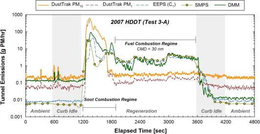 Measuring Particulate Matter Emissions During Parked Active