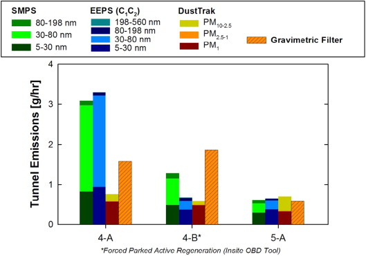 Measuring particulate matter emissions during parked active diesel