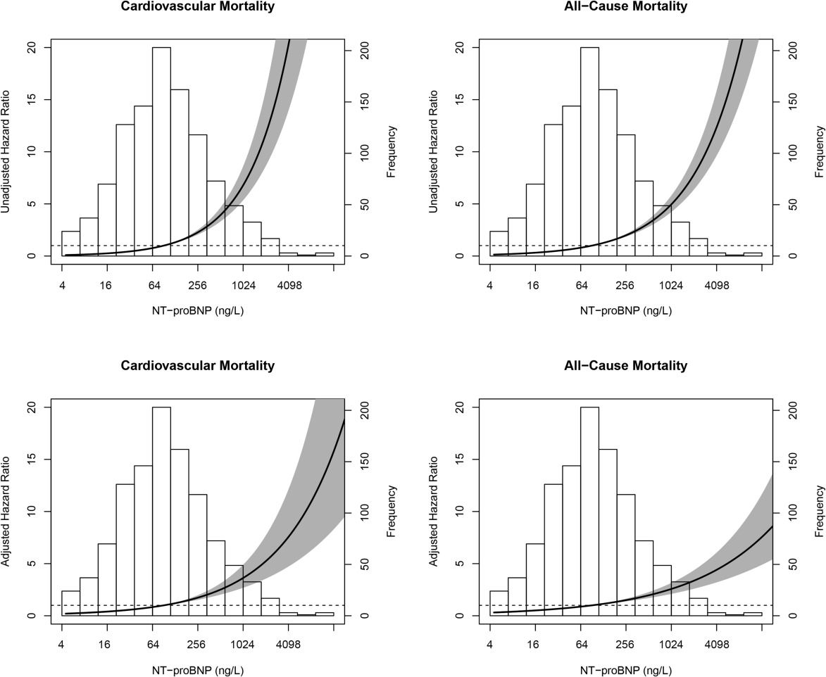 Is the association of serum sodium with mortality in patients with the risk for cardiovascular and all cause mortality presented by nt probnp ccuart Images