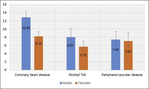 Risk Of Cardiovascular Disease Outcomes In Primary Care Subjects With Familial Hypercholesterolaemia A Cohort Study Sciencedirect