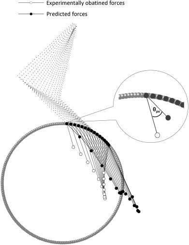 Prediction Of Applied Forces In Handrim Wheelchair Propulsion
