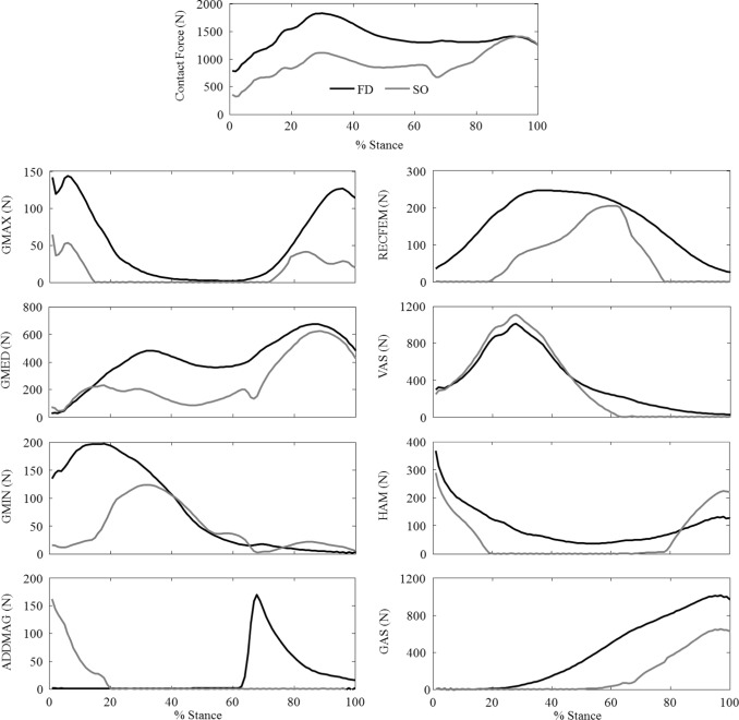 Femoral Strain During Walking Predicted With Muscle Forces From