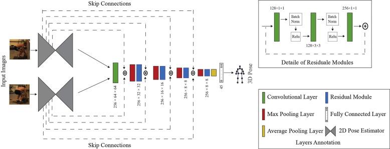 A Deep Neural Network-based method for estimation of 3D