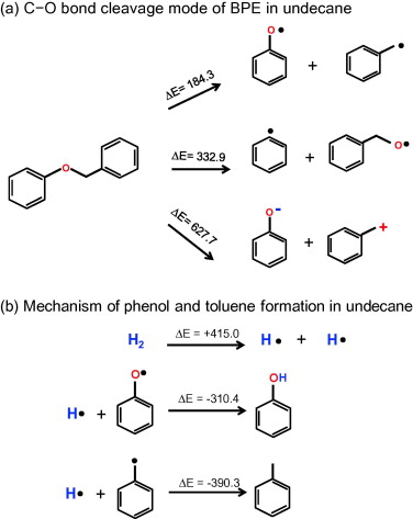 Mechanisms of catalytic cleavage of benzyl phenyl ether in aqueous