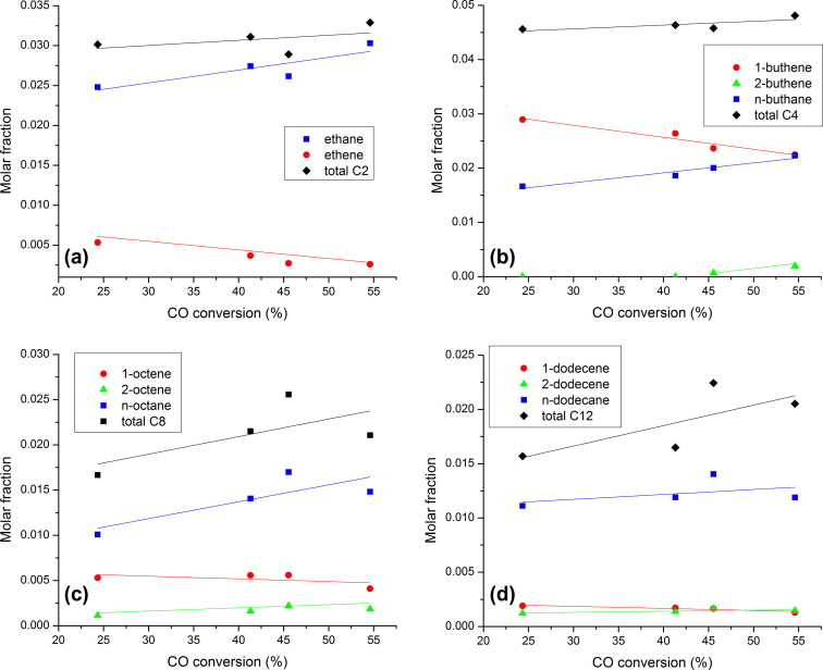Effect of process conditions on the product distribution of Fischer