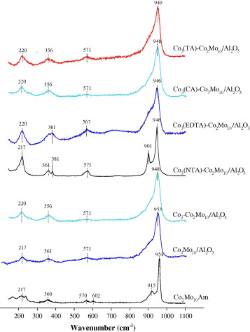 Effects Of Composition And Morphology Of Active Phase Of Comoal2o3