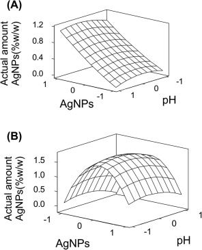 effect of ag ph and time on the preparation of ag functionalized Standard Beams Dimensions download full size image