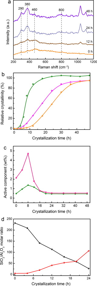 From natural aluminosilicate minerals to hierarchical ZSM-5