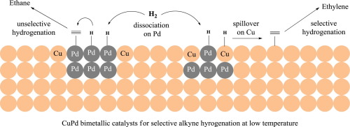 Cu/Al2O3 catalysts modified with Pd for selective acetylene ...