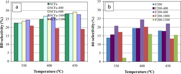 Influence Of Basicity On 13 Butadiene Formation From Catalytic 23