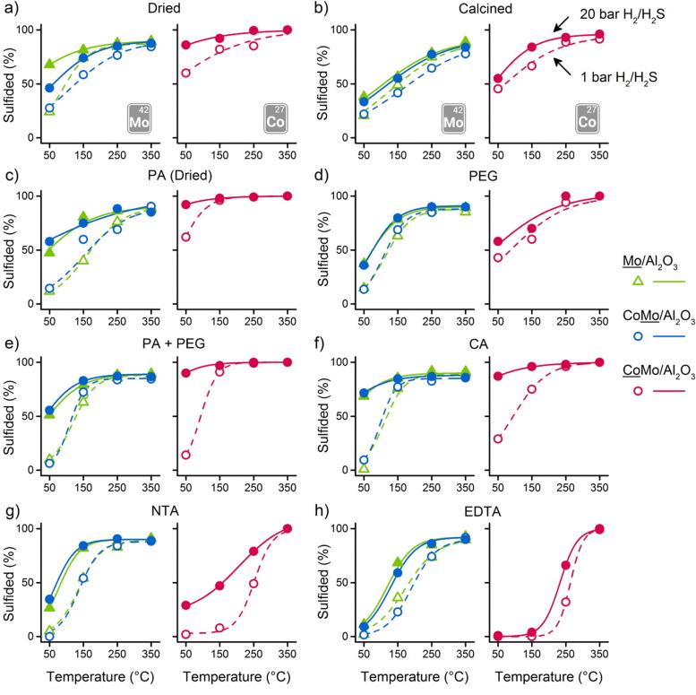 The Effect Of Organic Additives And Phosphoric Acid On Sulfidation