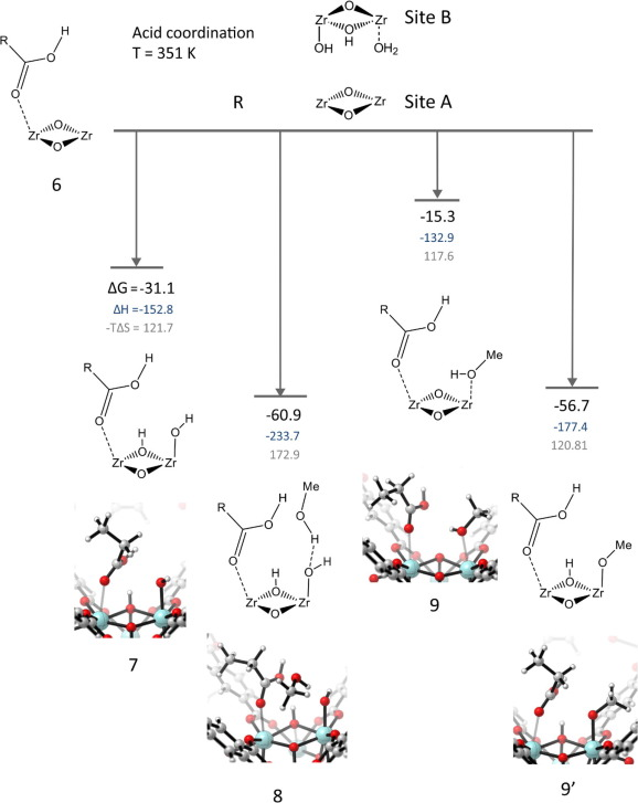 Nature Of Active Sites On Uio 66 And Beneficial Influence Of Water
