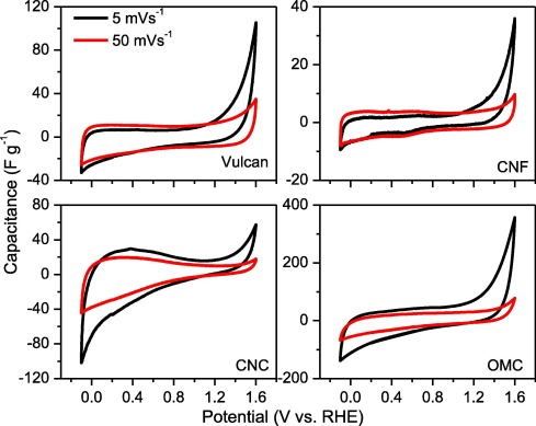 Stability and catalytic properties of nanostructured carbons in ...