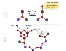 Catalytic N2O decomposition and reduction by NH3 over Fe