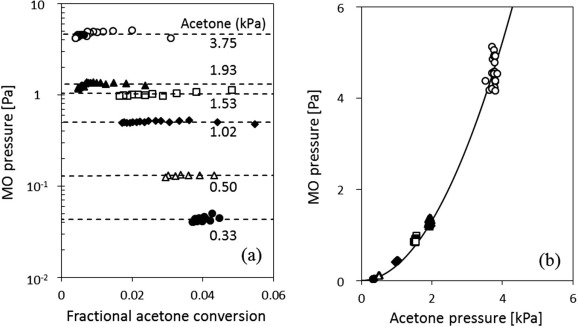 Selective conversion of acetone to isobutene and acetic acid