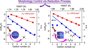 Morphology control of Co2C nanostructures via the reduction